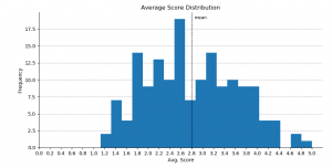 Score distributions (arithmetic mean) for papers that underwent full review